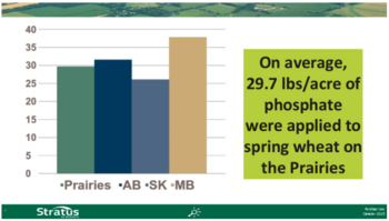 Survey results provide baseline information on fertilizer use for all common crops